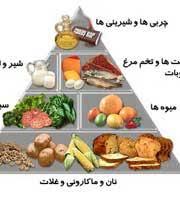 دانلود پاورپوینت تغذیه در سنین بلوغ و نوجوانی