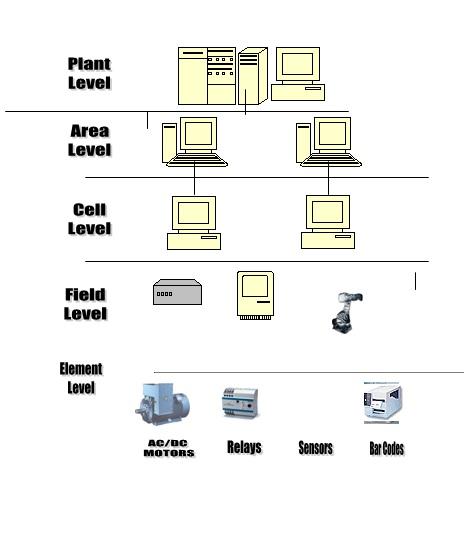 تحقیق اتوماسیون صنعتی و شبكه های ارتباطی